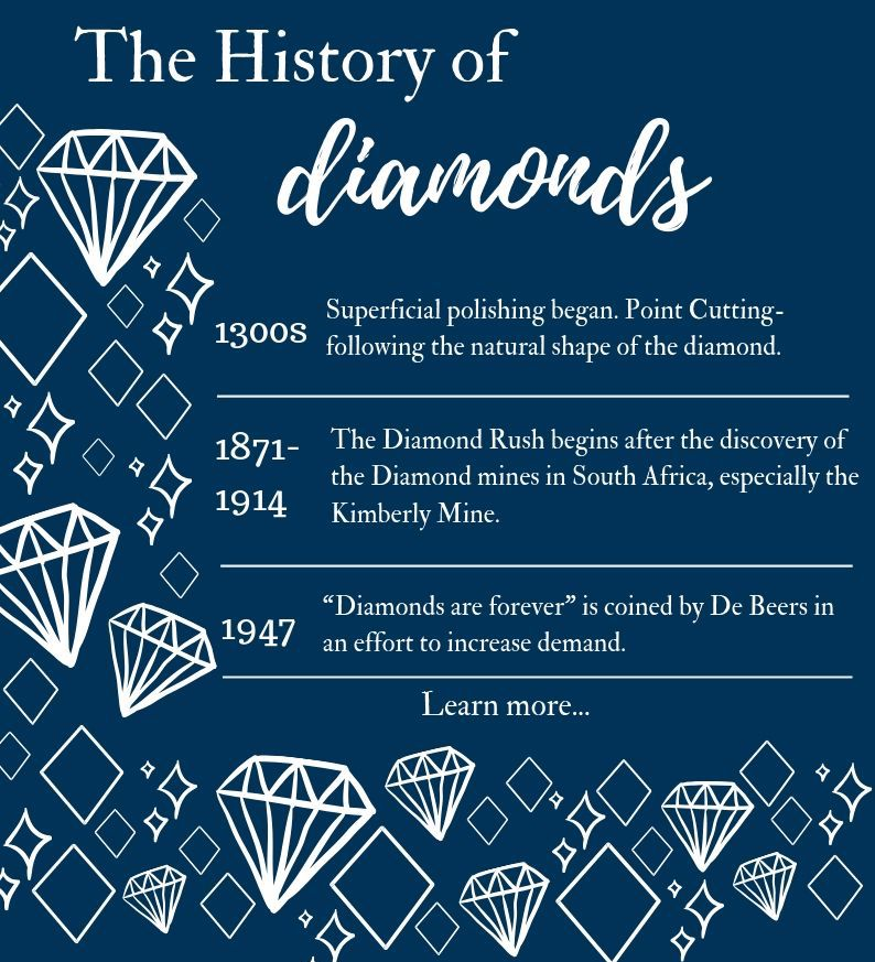 The History of Diamonds